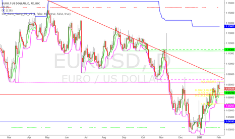 EURUSD: Another attempt up?