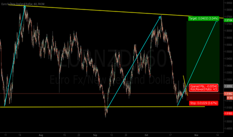 EURNZD: EURNZD - Good risk reward long opportunity