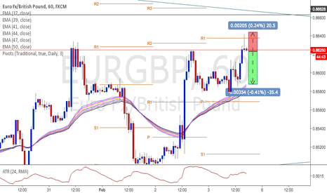 EURGBP: EURGBP nice short oportunity right now