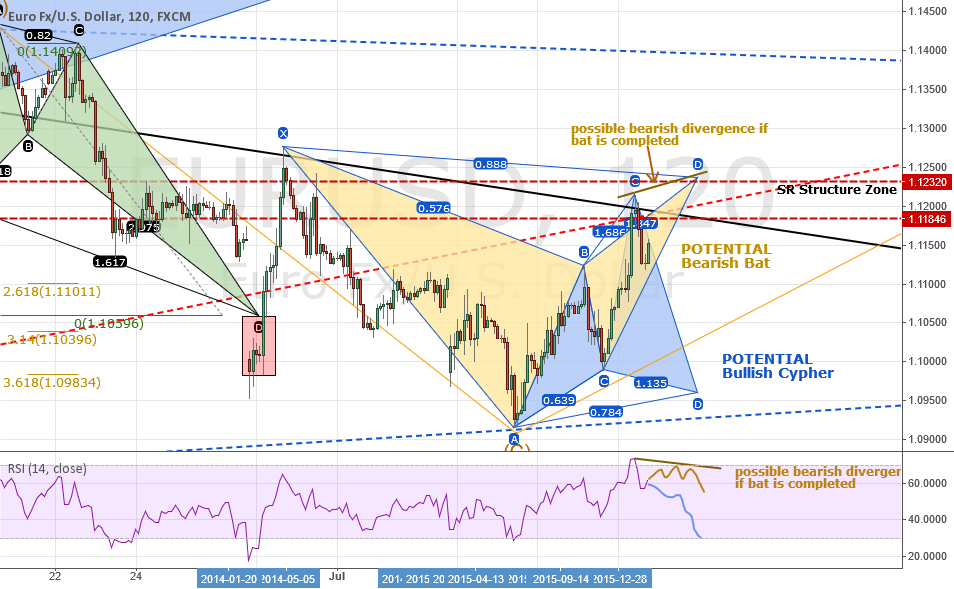 Analysis: EURUSD: LT* Outlook + ST* Bear Bat OR Bullish Cypher