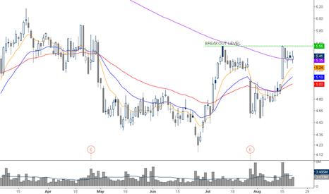 SVU: long pattern just above SMA200