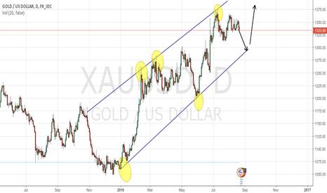XAUUSD: GOLD - STILL BULLISH??