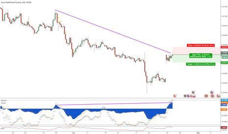 EURGBP: EURGBP Divergence short