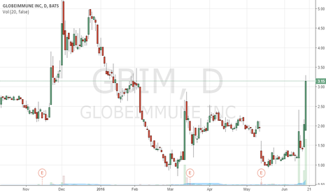 GBIM: GBIM is going short soon