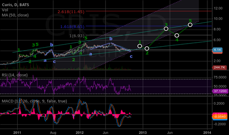 CRIS: CURIS Elliot wave 1?