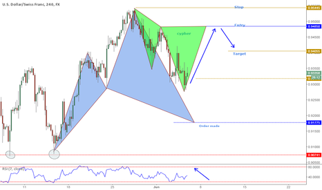 USDCHF: USDCHF Potential bearish Cypher pattern