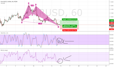 EURUSD: Bat Pattern on EUR/USD Live Take right now 50 pips easy