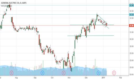 GE: GE bullish falling wedge
