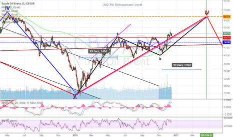 CB1!: Brent Crude : Long : Targets - 67