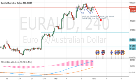 EURAUD: EURAUD, waiting for the bears to come 11 May 2016 6:16am EDT