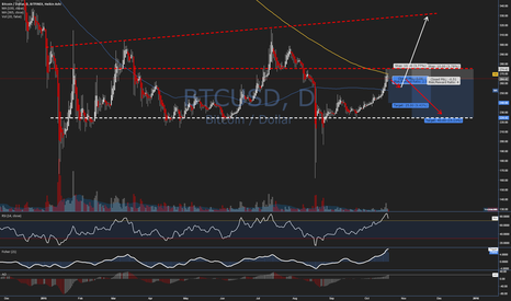 BTCUSD: Trade Idea #38 - $BTCUSD - Cautious Short