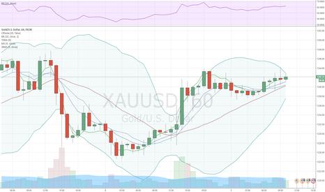 XAUUSD: XAU/USD продолжает расти