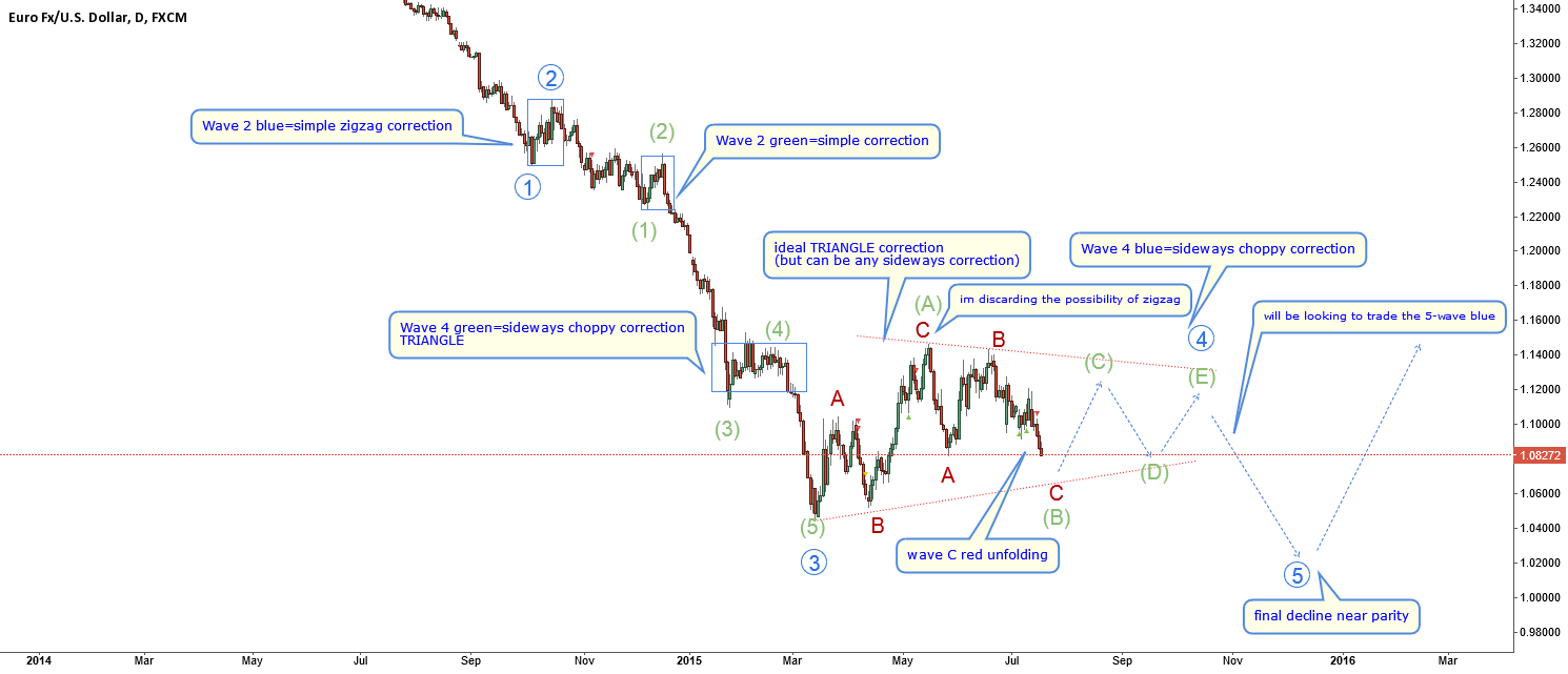 EURUSD-my plan for next days-short then neutral