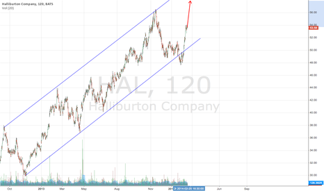 HAL: Channel trading