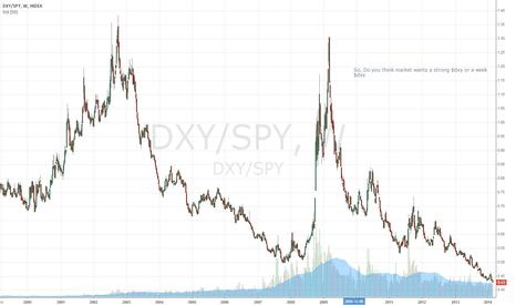 DXY/SPY: dxy/spy
