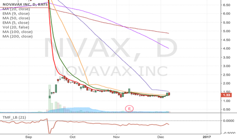 NVAX: NVAX- Breakout Long opportunity from $1.55 to $2.37