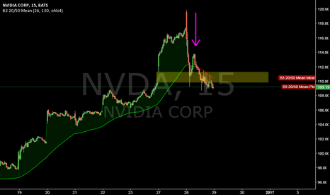 NVDA: NVDA @ 15min @ 1st precipation! Will more follow?
