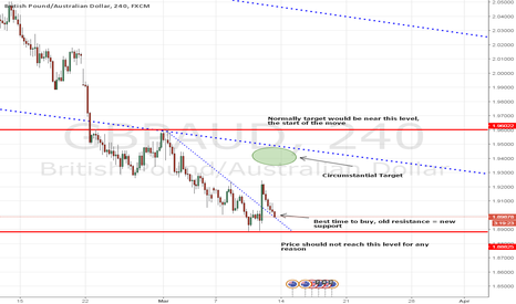 GBPAUD: GBPAUD - Buy Opportunity
