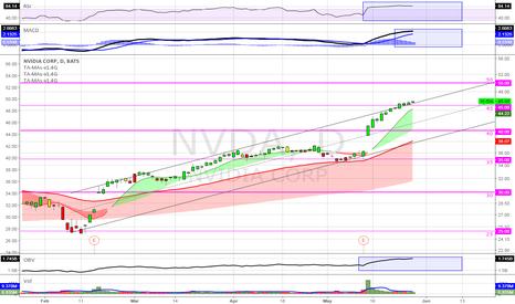 NVDA: (D) Excellent run, still plenty of room to grow. OBV; bullish