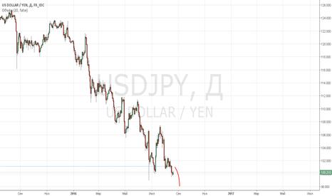 USDJPY: usdjpy sell