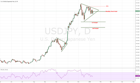 USDJPY: Consolidation within a triangle