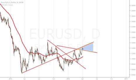 EURUSD: long 1,132 >>>> 1.148