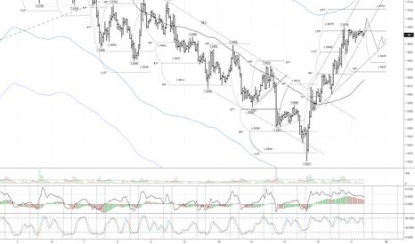 EURUSD: EUR/USD: после обновления максимума ожидается коррекция