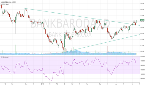 BANKBARODA: BANK OF BARODA