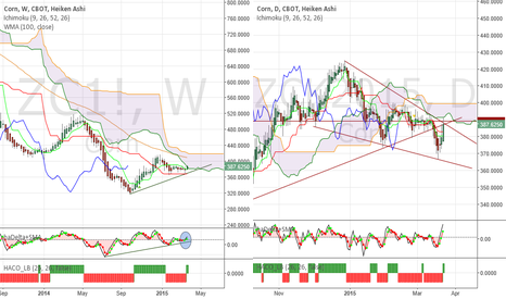 ZCK2015: Corn - Bit of confusion, 7 weeks of consolidation,followed by...