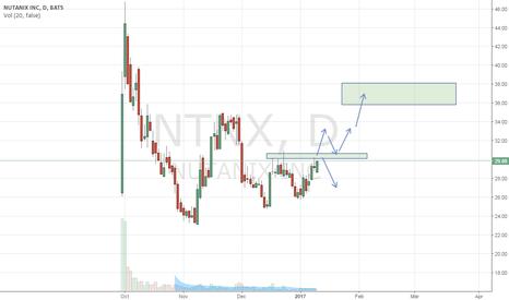 NTNX: NTNX - 30 resistance