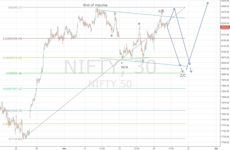 Short term bearish view for NIFTY