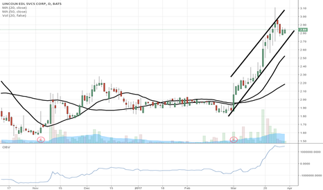 LINC: $LINC pause in strong uptrend, headed to $3.25