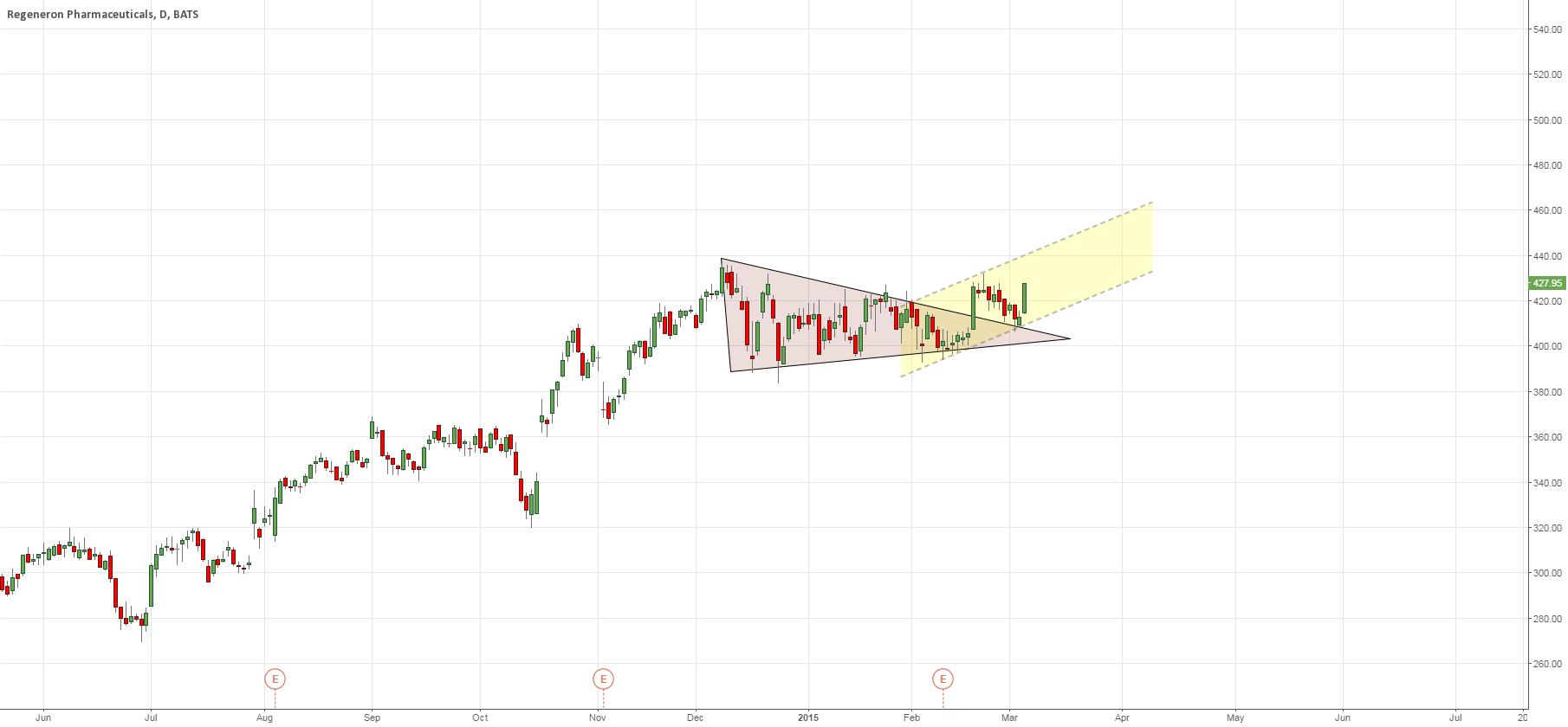 Bullish triangle is broken.