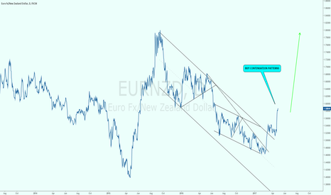 EURNZD: EURNZD: BUY CONTINUATION PATTERNS