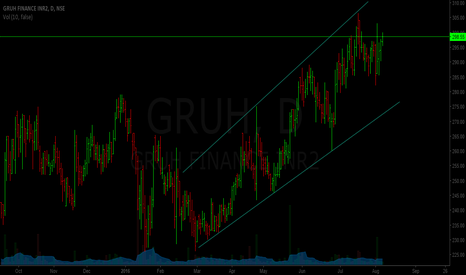 GRUH: gruh finance - build position below 280