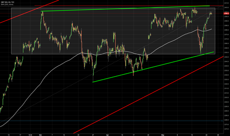 SPX: S&P500 - Thorough Analysis - Hourly Chart