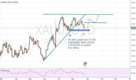 XAUUSD: GOLD buy setup due to forex basics
