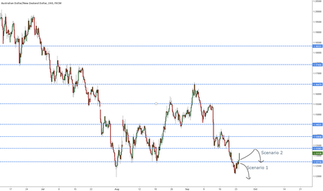 AUDNZD: Skipped Scenario 1