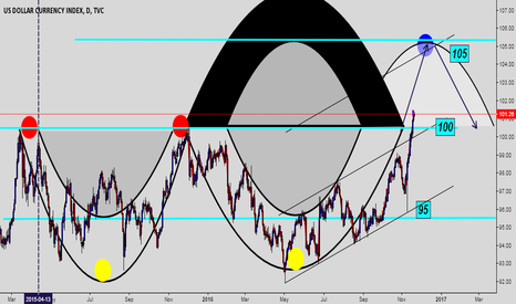 DXY: Double top & double bottom in the index