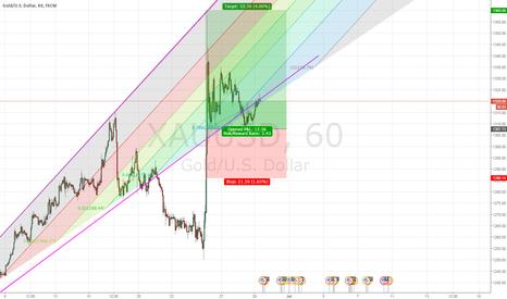 XAUUSD: Golden profits - XAUUSD #Aspredicted