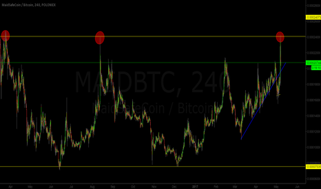 MAIDBTC: MAID/BTC Hitting Serious Resistance