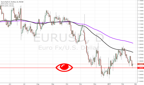 EURUSD: Watch 1.05000 EURUSD Support