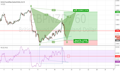 GBPNZD: GBPNZD H1 ACE of a potential Gartley