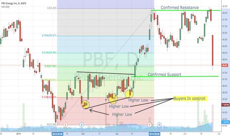 PBF: PBF Trade Idea