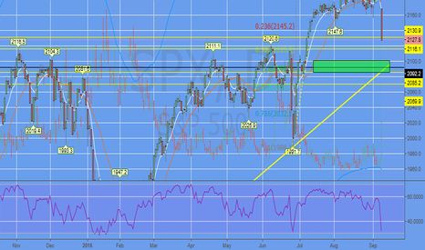 SPX: $SPX: Now What?