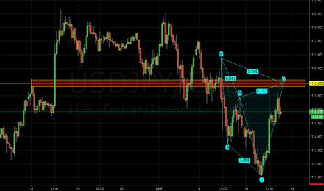 USDJPY: USDJPY - Potential bearish cypher pattern