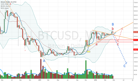 BTCUSD: Bitcoin likely to drop at least $100