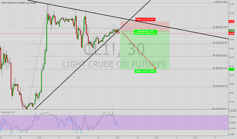 CL1!: CRUDE OIL (DAY TRADING)