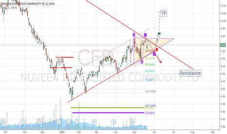 CFD: It is trying to complete a triangle!