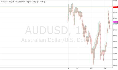 AUDUSD: ADD TO SHORT POSITION